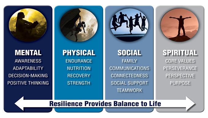 Commentary: Spiritual resiliency: Are you a well-rounded Airman?